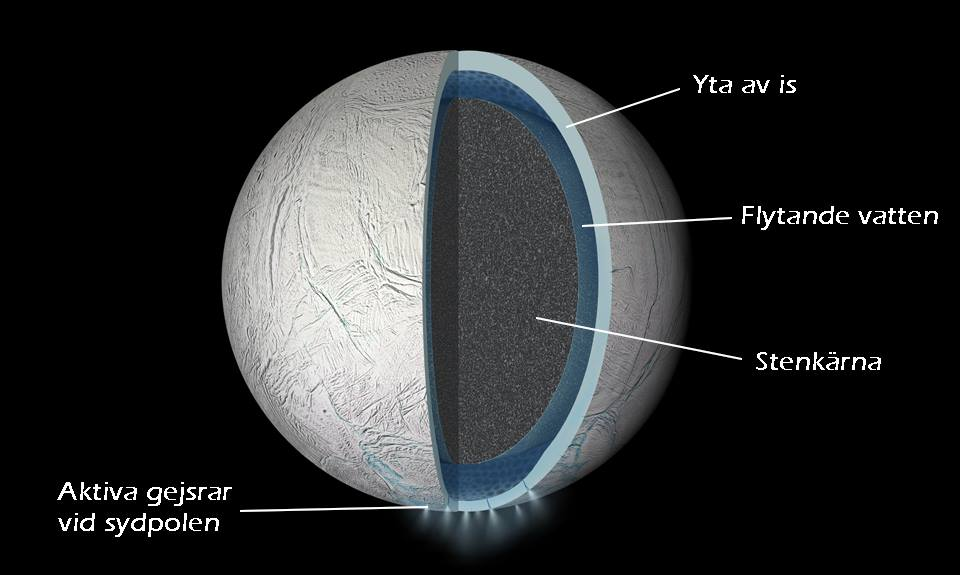 Enceladus tvärsnitt